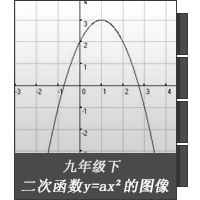 二次函数y=ax²的图像