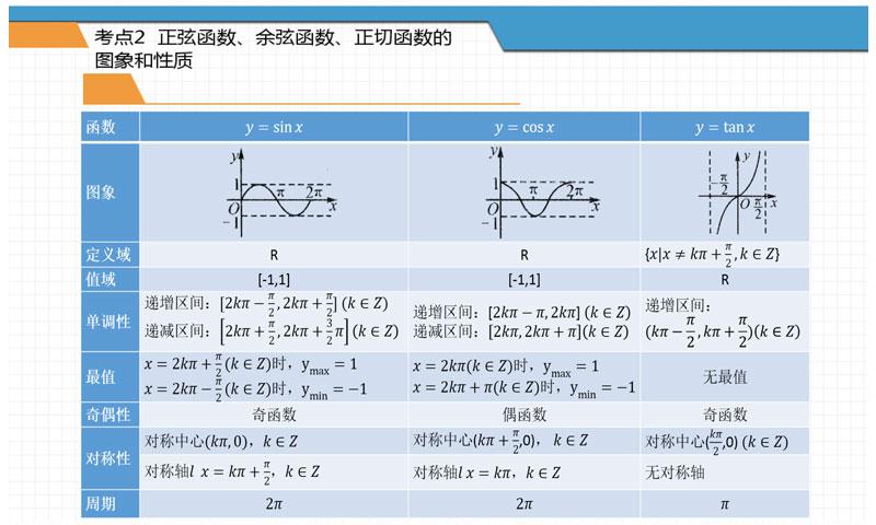 三角函数的性质