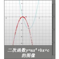 二次函数y=ax²+bx+c的图像
