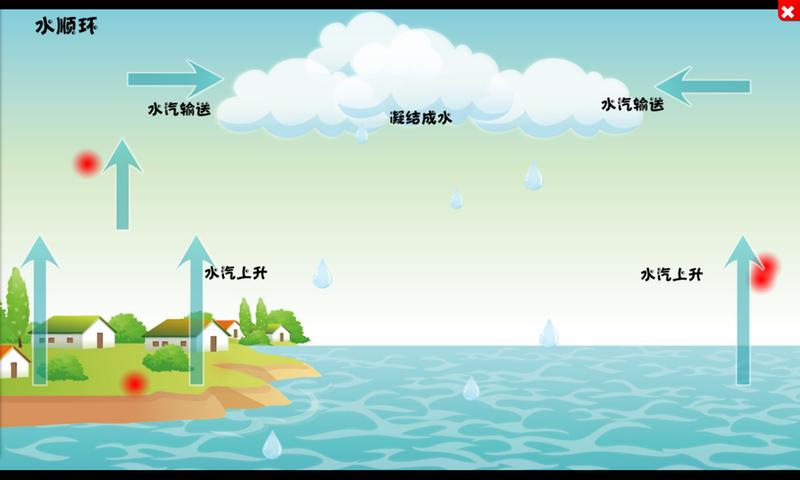 天才智星——地理水循环